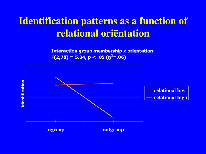 Identification patterns as a function of  relational ori