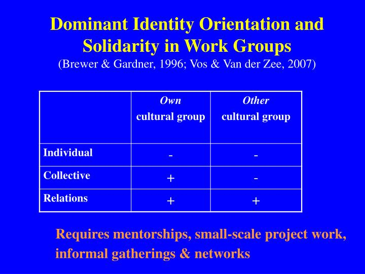 Dominant Identity Orientation and Solidarity in Work Groups