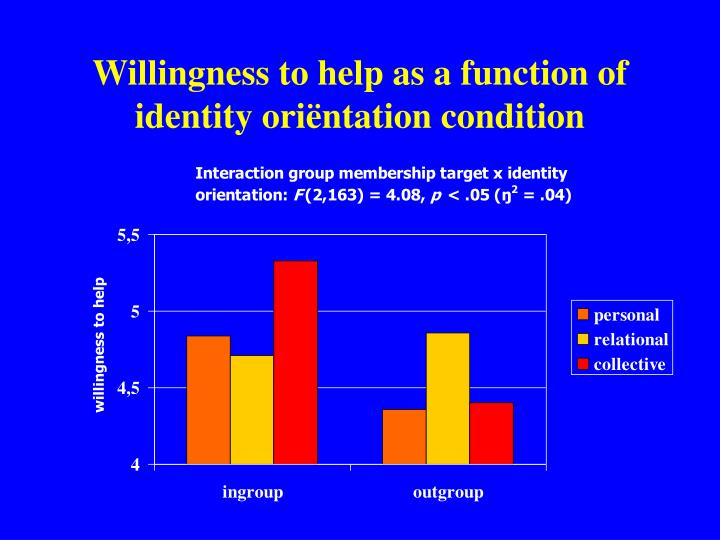 Willingness to help as a function of identity ori