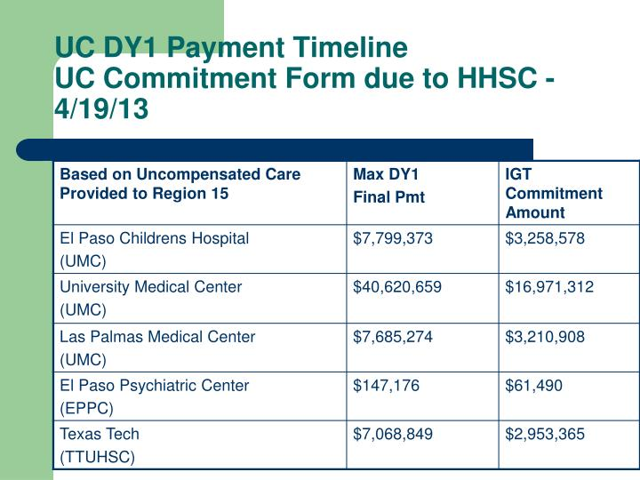 UC DY1 Payment Timeline