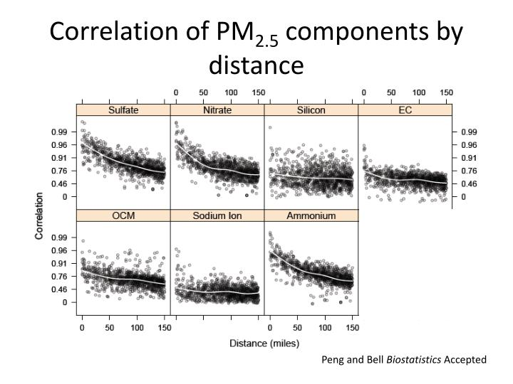 Correlation of PM
