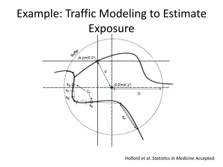 Example: Traffic Modeling to Estimate Exposure