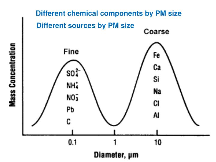 Different chemical components by PM size