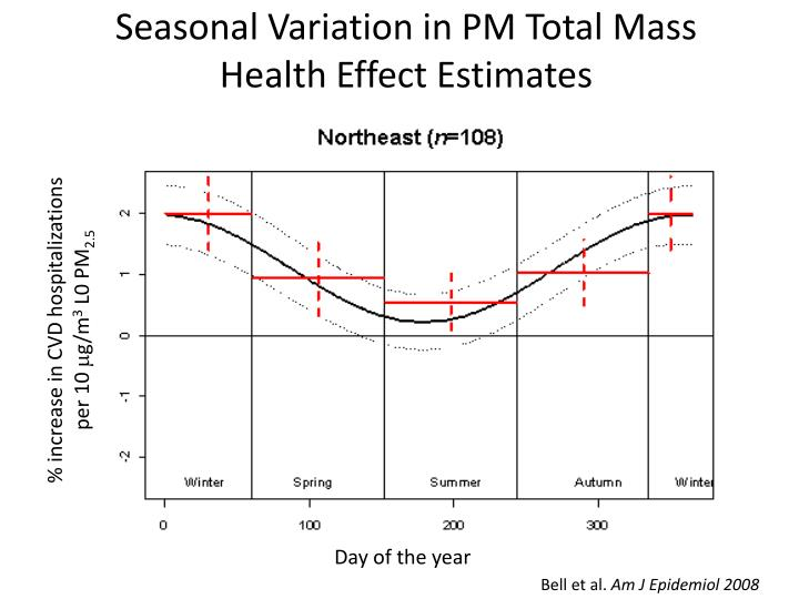 Seasonal Variation in PM Total Mass
