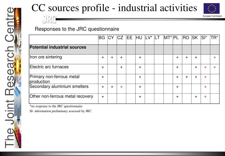 CC sources profile - industrial activities