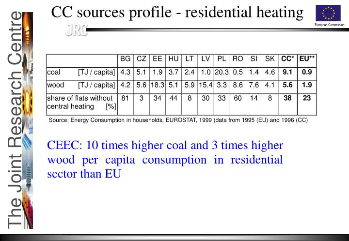 CC sources profile - residential heating