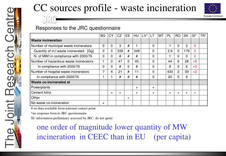CC sources profile - waste incineration