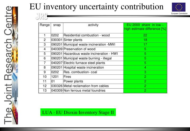 EU inventory uncertainty contribution