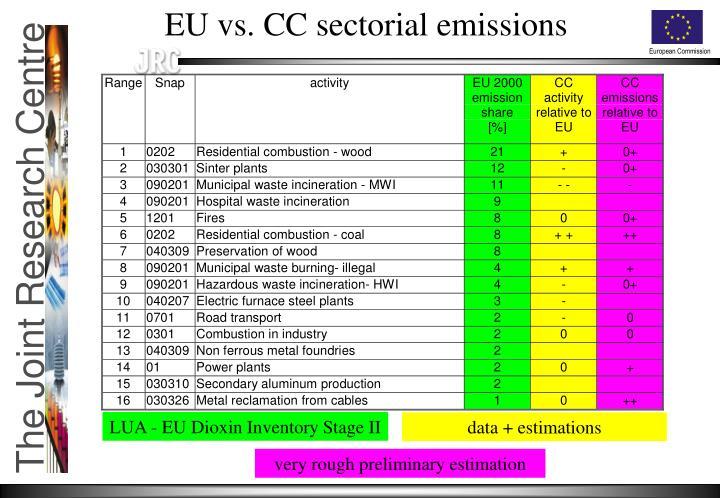 EU vs. CC sectorial emissions