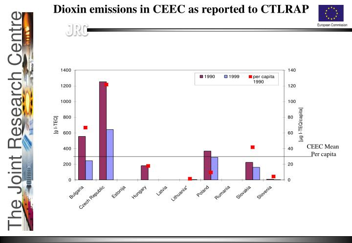 Dioxin emissions in CEEC as reported to CTLRAP