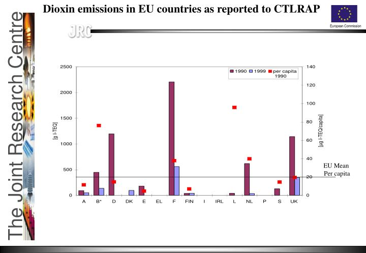 Dioxin emissions in EU countries as reported to CTLRAP