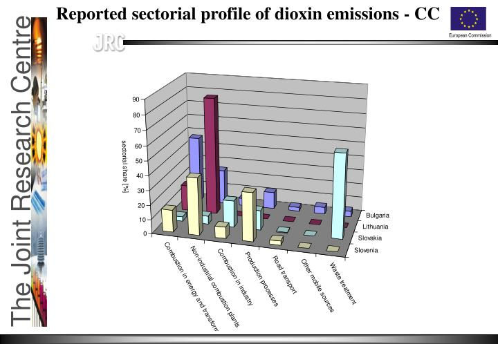 Reported sectorial profile of dioxin emissions - CC