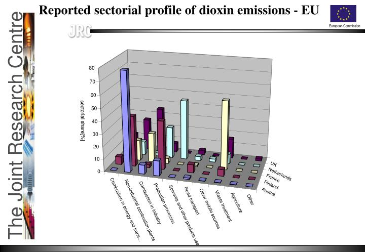 Reported sectorial profile of dioxin emissions - EU