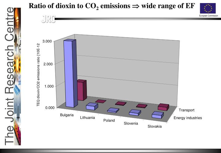 Ratio of dioxin to CO