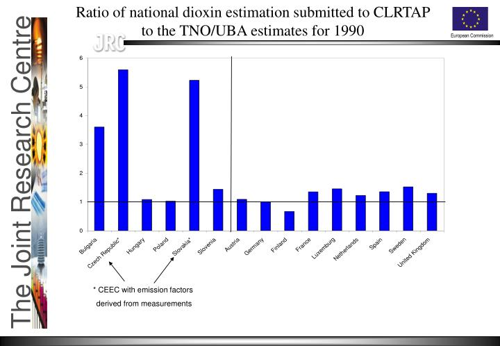 Ratio of national dioxin estimation submitted to CLRTAP to the TNO/UBA estimates for 1990