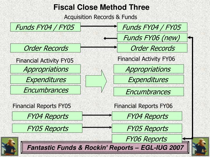 Fiscal Close Method Three