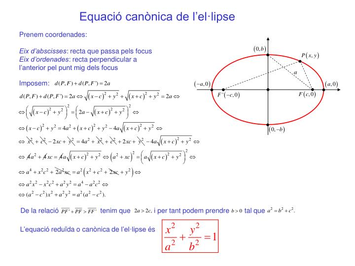 Equació canònica de l'el·lipse