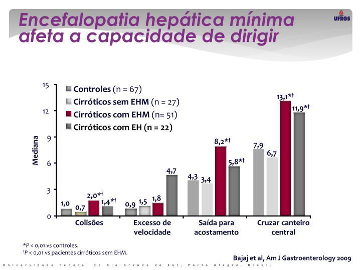 Encefalopatia hepática mínima afeta a capacidade de dirigir