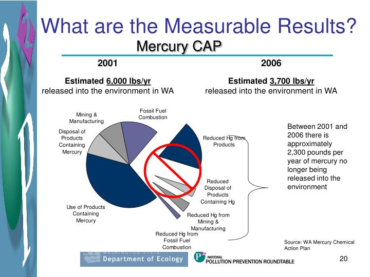 What are the Measurable Results?