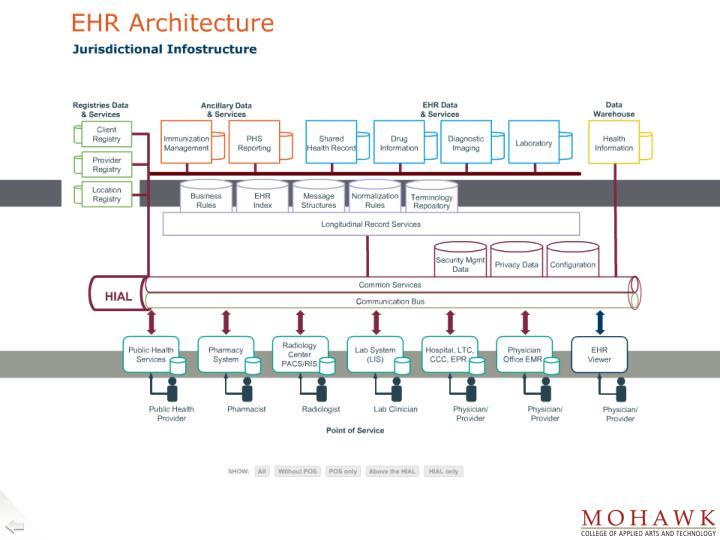 EHR Architecture
