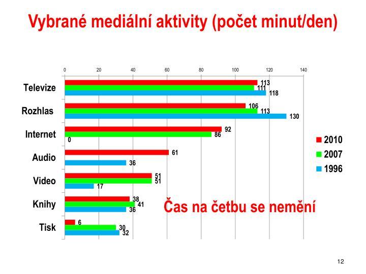 Vybrané mediální aktivity (počet minut/den)