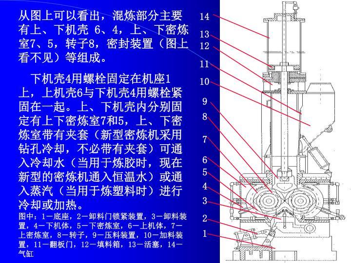 从图上可以看出,混炼部分主要有上、下机壳 6、4,上、下密炼室7、5,转子8,密封装置(图上看不见)等组成。
