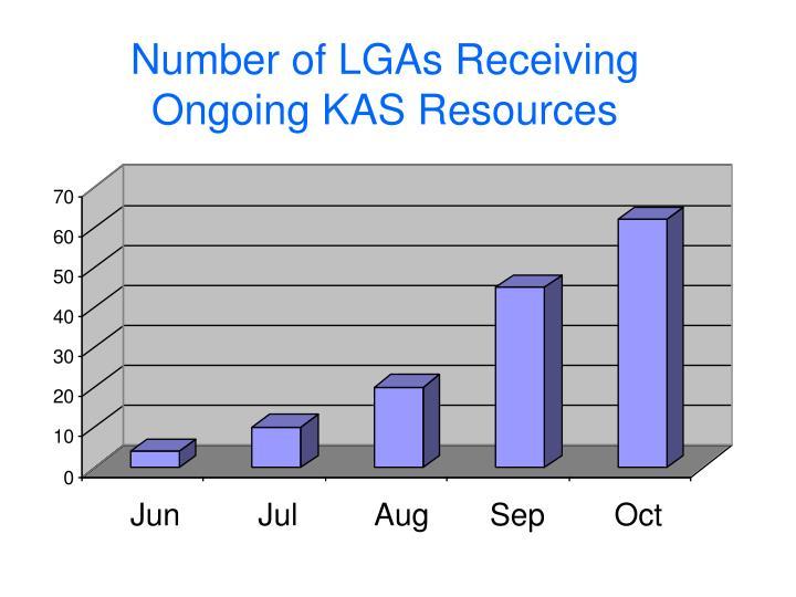 Number of LGAs Receiving
