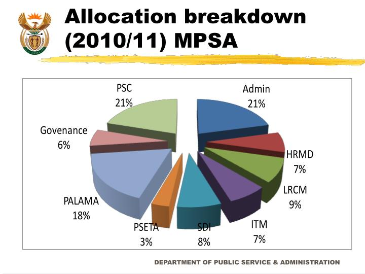Allocation breakdown (2010/11) MPSA