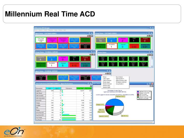 Millennium Real Time ACD