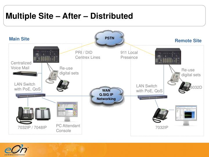Multiple Site – After – Distributed
