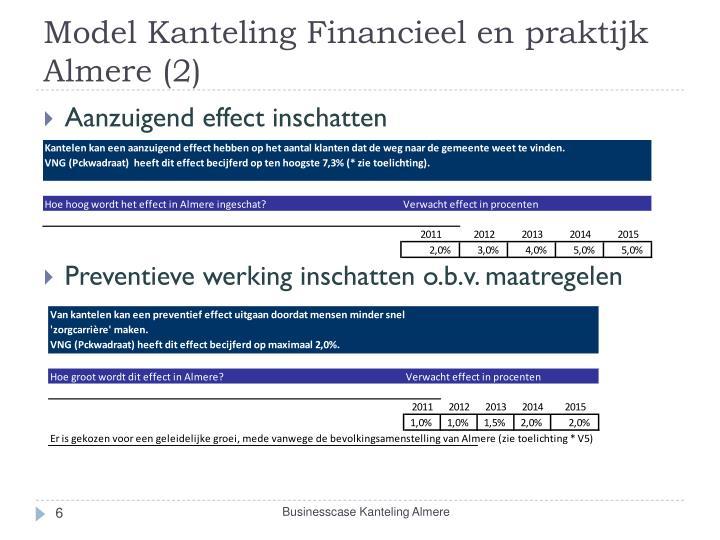 Model Kanteling Financieel en praktijk