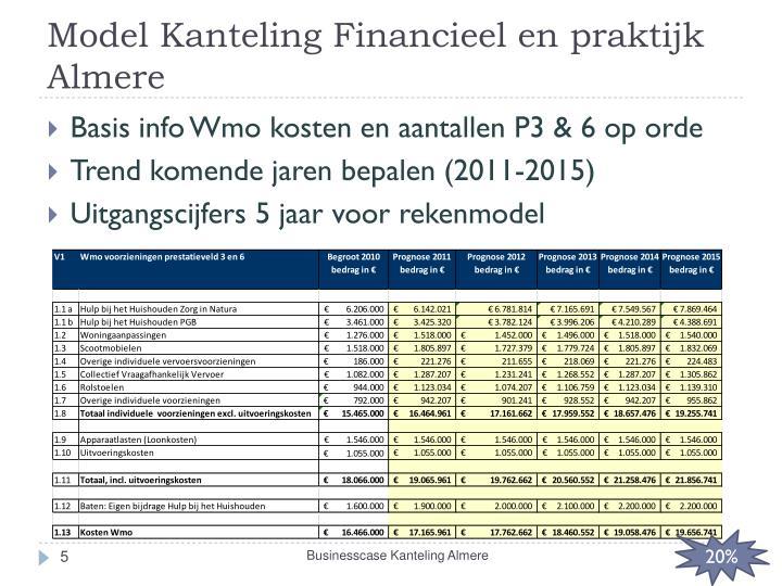 Model Kanteling Financieel en praktijk Almere