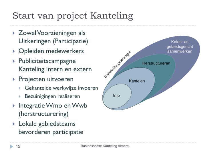 Start van project Kanteling