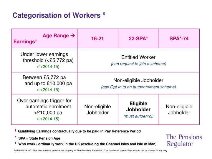 Categorisation of Workers