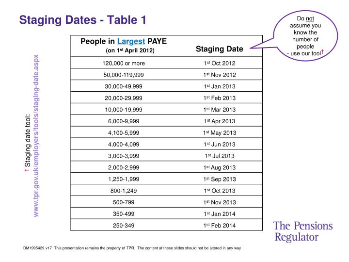 Staging Dates - Table 1