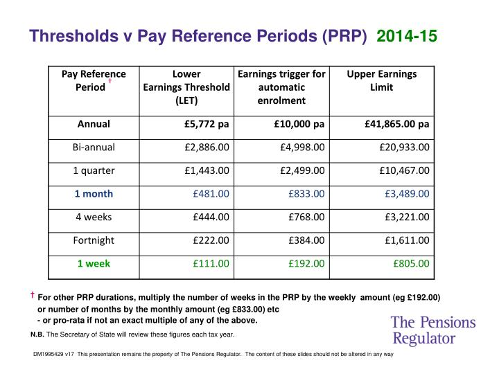Thresholds v Pay Reference Periods (PRP)