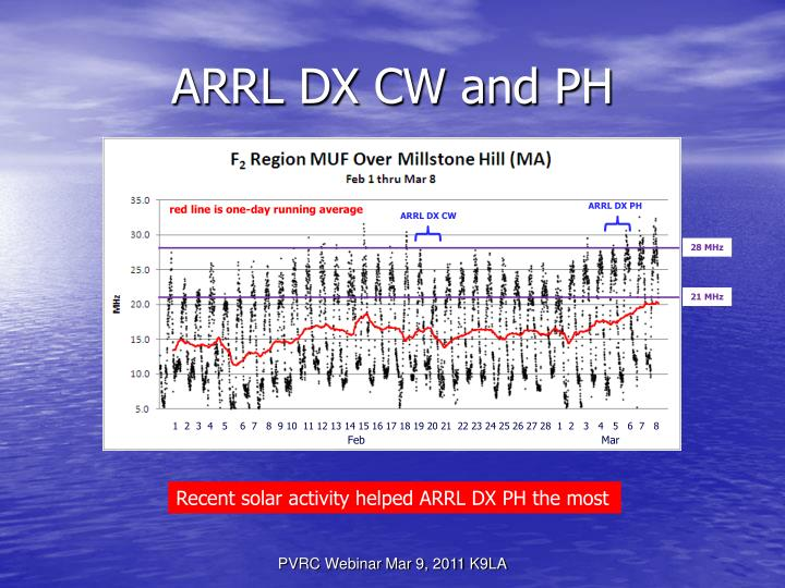 ARRL DX CW and PH