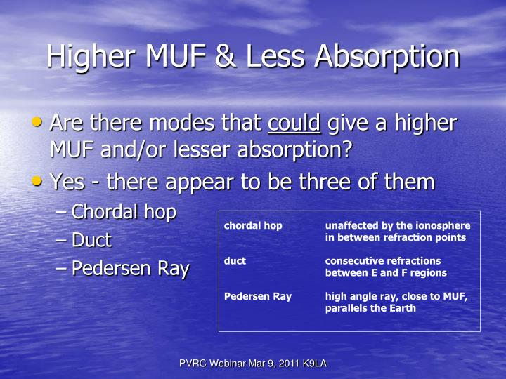 Higher MUF & Less Absorption