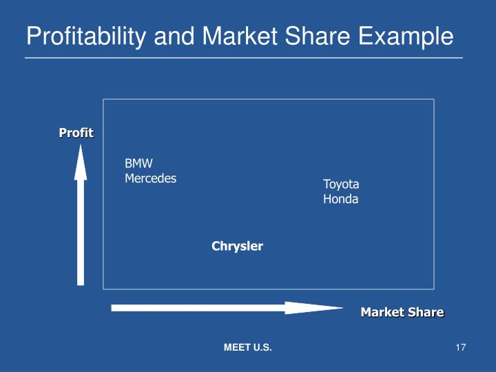 Profitability and Market Share Example