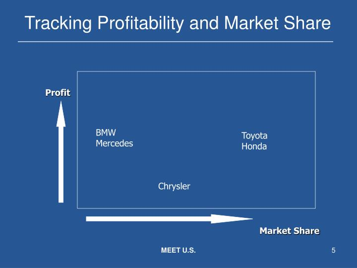 Tracking Profitability and Market Share