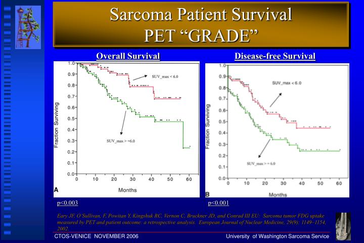 Sarcoma patient survival pet grade