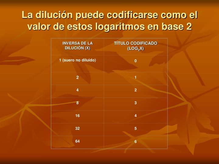 INVERSA DE LA DILUCIÓN (X)