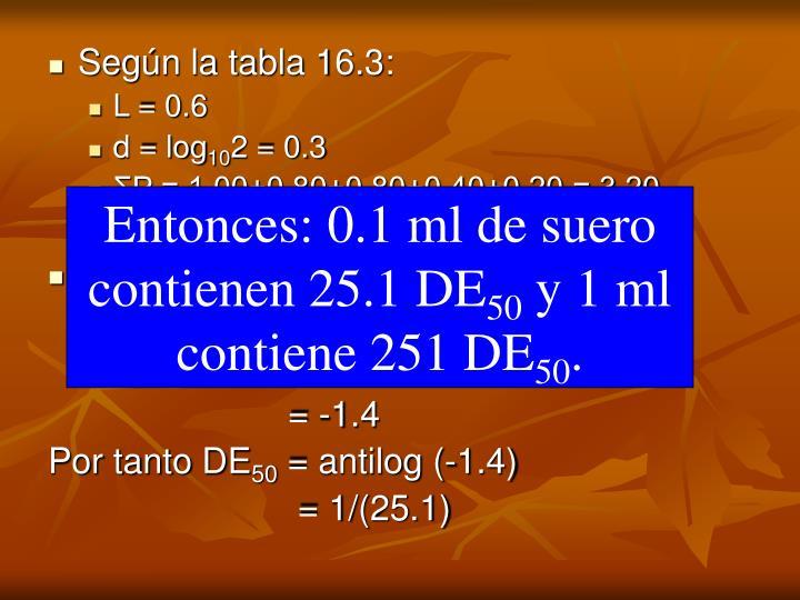 Según la tabla 16.3: