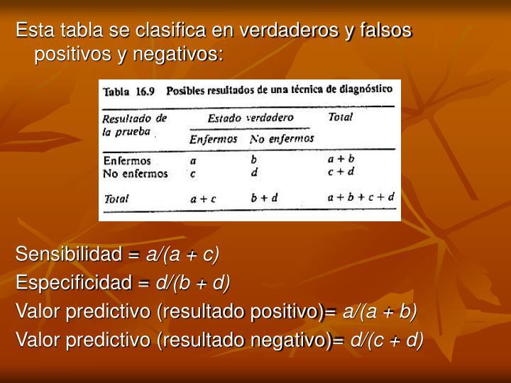Esta tabla se clasifica en verdaderos y falsos positivos y negativos: