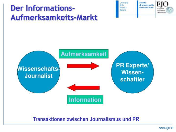 Der Informations-Aufmerksamkeits-Markt