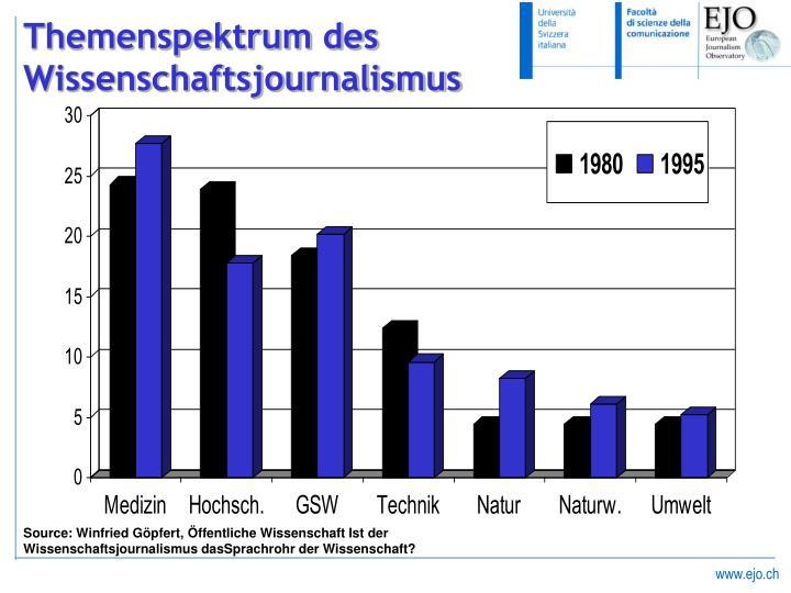 Themenspektrum des Wissenschaftsjournalismus