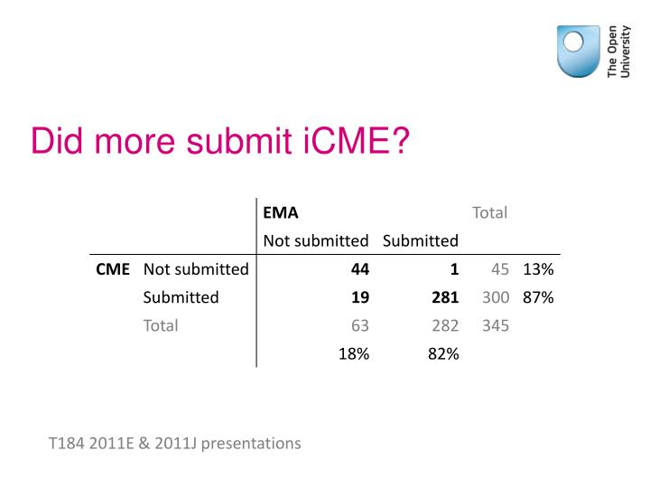 Did more submit iCME?