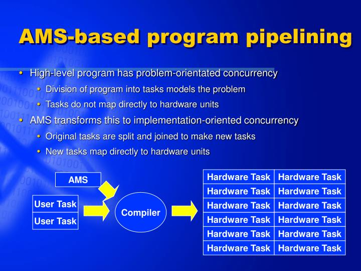 AMS-based program pipelining