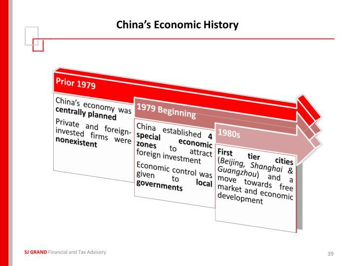 China's Economic History