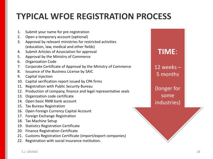 TYPICAL WFOE REGISTRATION PROCESS